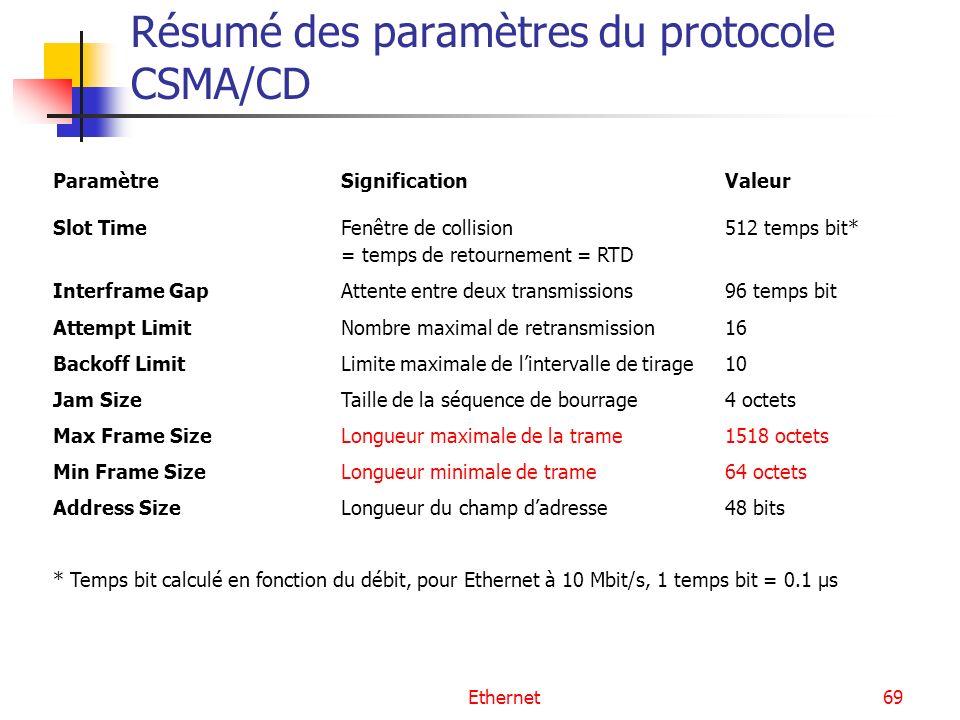 Ethernet69 Résumé des paramètres du protocole CSMA/CD ParamètreSignification Valeur Slot TimeFenêtre de collision 512 temps bit* = temps de retourneme