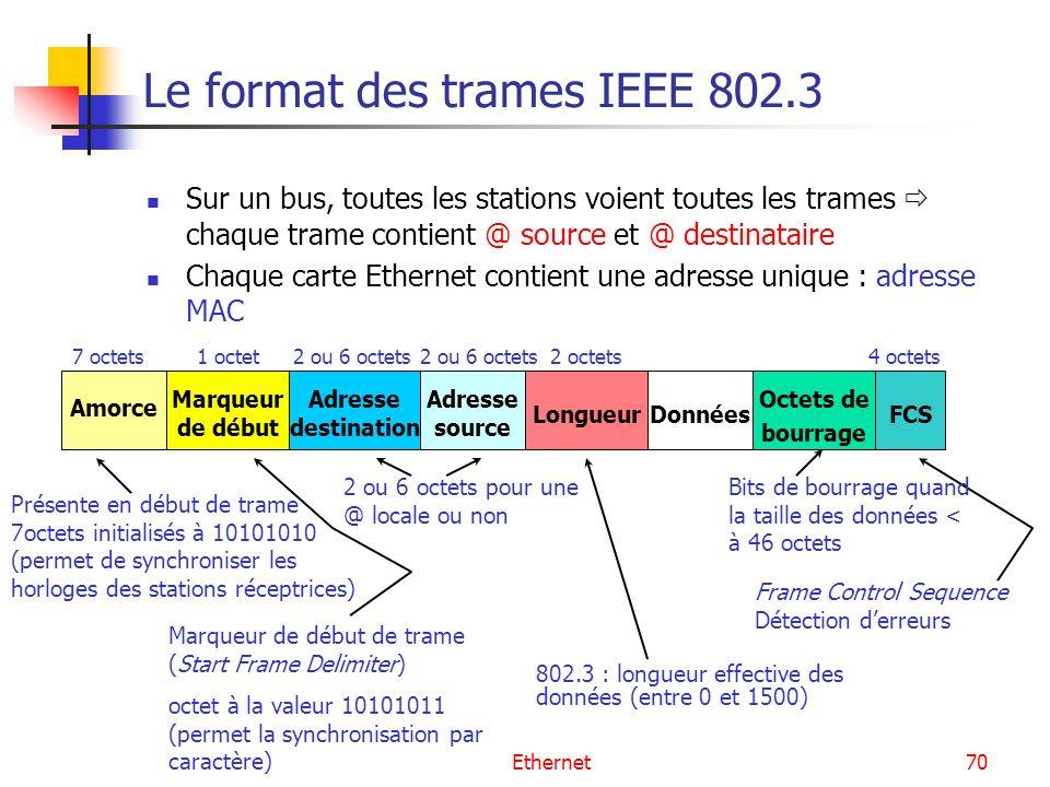 Ethernet70 Le format des trames IEEE 802.3 Sur un bus, toutes les stations voient toutes les trames chaque trame contient @ source et @ destinataire Chaque carte Ethernet contient une adresse unique : adresse MAC 7 octets Marqueur de début 1 octet Amorce Adresse destination 2 ou 6 octets Adresse source Longueur 2 octets2 ou 6 octets Données Octets de bourrage FCS 4 octets Présente en début de trame 7octets initialisés à 10101010 (permet de synchroniser les horloges des stations réceptrices) Marqueur de début de trame (Start Frame Delimiter) octet à la valeur 10101011 (permet la synchronisation par caractère) 2 ou 6 octets pour une @ locale ou non Frame Control Sequence Détection derreurs 802.3 : longueur effective des données (entre 0 et 1500) Bits de bourrage quand la taille des données < à 46 octets