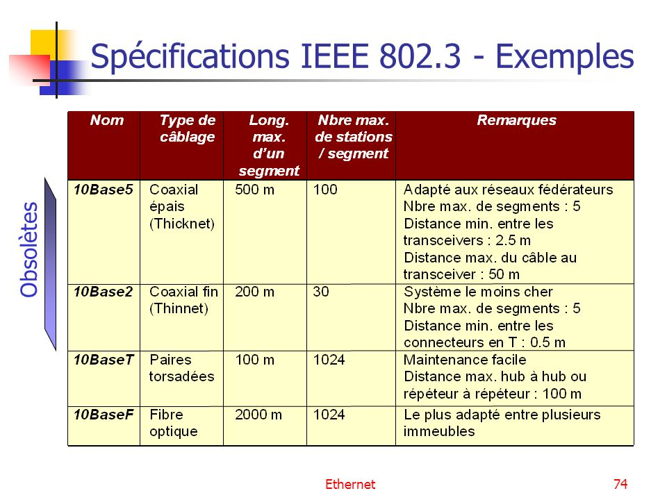 Ethernet74 Spécifications IEEE 802.3 - Exemples Obsolètes