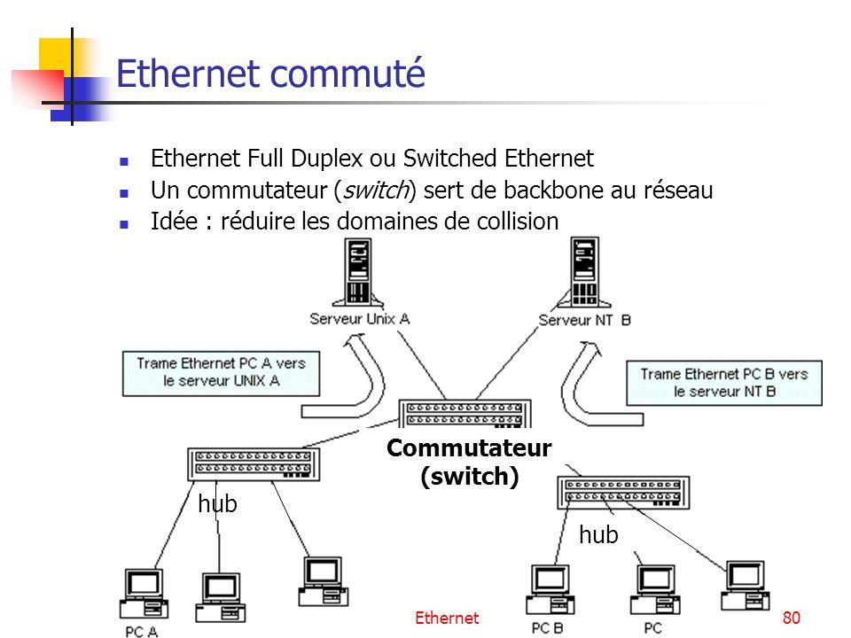 Ethernet80 Ethernet commuté Ethernet Full Duplex ou Switched Ethernet Un commutateur (switch) sert de backbone au réseau Idée : réduire les domaines de collision hub Commutateur (switch)