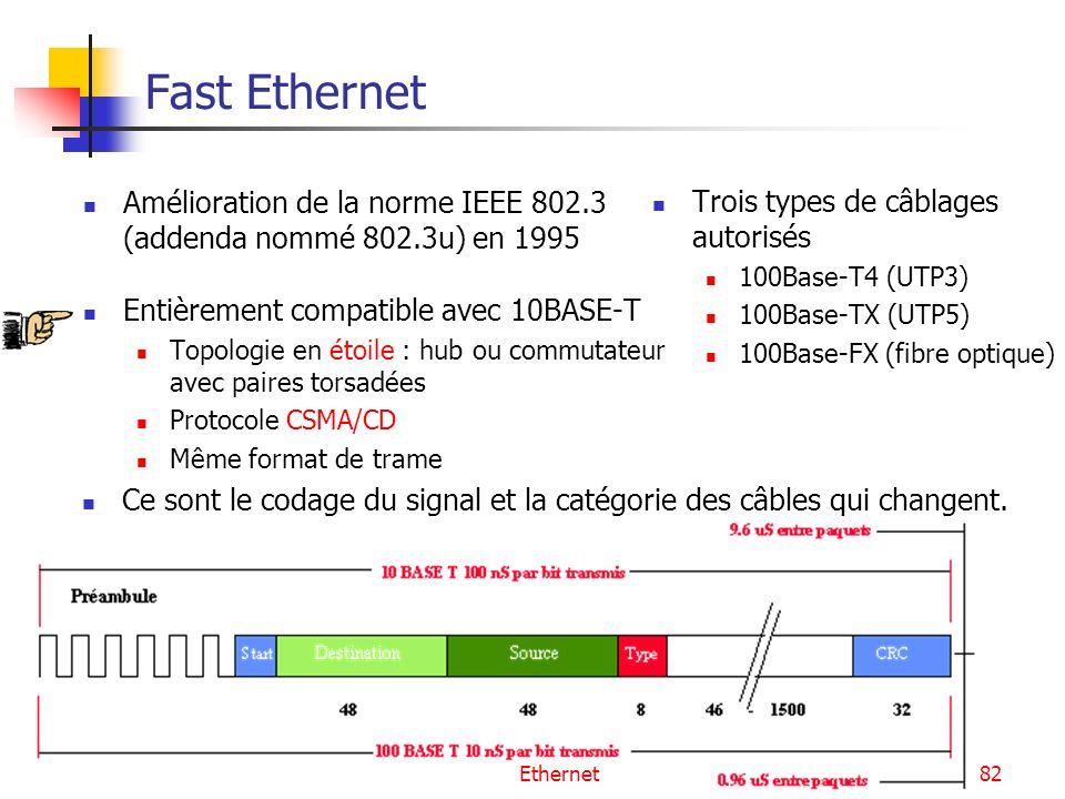 Ethernet82 Fast Ethernet Amélioration de la norme IEEE 802.3 (addenda nommé 802.3u) en 1995 Entièrement compatible avec 10BASE-T Topologie en étoile :