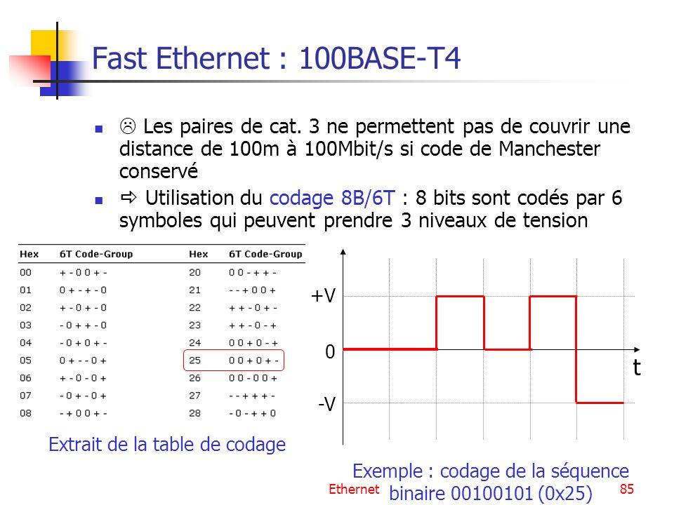 Ethernet85 Fast Ethernet : 100BASE-T4 Les paires de cat. 3 ne permettent pas de couvrir une distance de 100m à 100Mbit/s si code de Manchester conserv