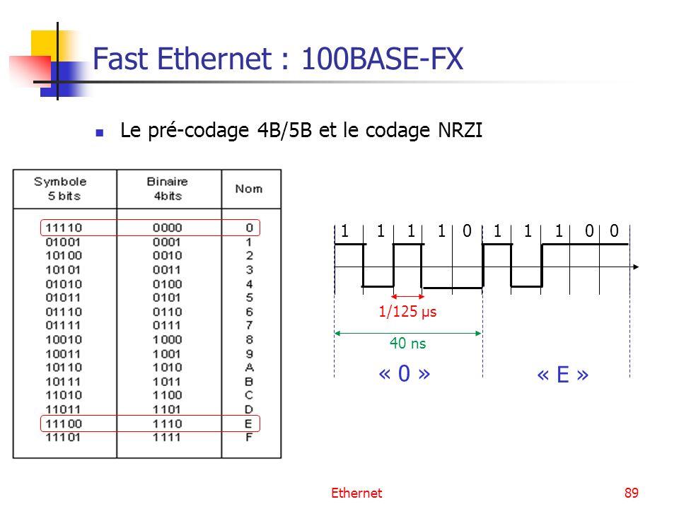 Ethernet89 Fast Ethernet : 100BASE-FX Le pré-codage 4B/5B et le codage NRZI 1/125 µs 40 ns « 0 » « E » 1 1 1 1 0 1 1 1 0 0