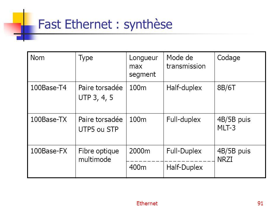 Ethernet91 Fast Ethernet : synthèse NomTypeLongueur max segment Mode de transmission Codage 100Base-T4Paire torsadée UTP 3, 4, 5 100mHalf-duplex8B/6T 100Base-TXPaire torsadée UTP5 ou STP 100mFull-duplex4B/5B puis MLT-3 100Base-FXFibre optique multimode 2000mFull-Duplex4B/5B puis NRZI 400mHalf-Duplex