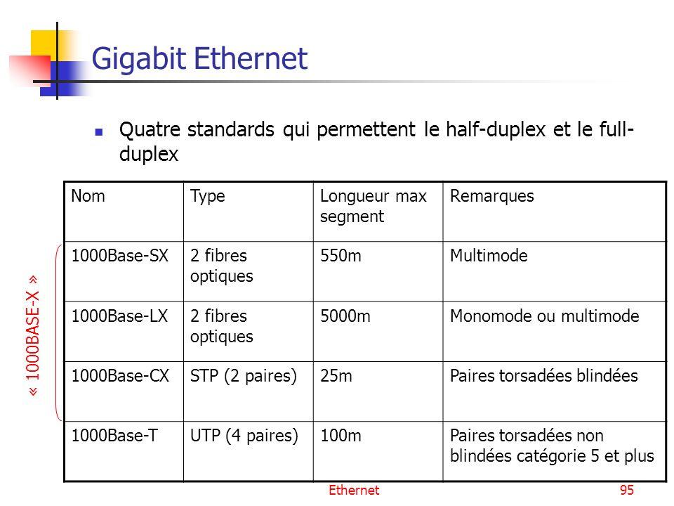 Ethernet95 Gigabit Ethernet Quatre standards qui permettent le half-duplex et le full- duplex NomTypeLongueur max segment Remarques 1000Base-SX2 fibres optiques 550mMultimode 1000Base-LX2 fibres optiques 5000mMonomode ou multimode 1000Base-CXSTP (2 paires)25mPaires torsadées blindées 1000Base-TUTP (4 paires)100mPaires torsadées non blindées catégorie 5 et plus « 1000BASE-X »
