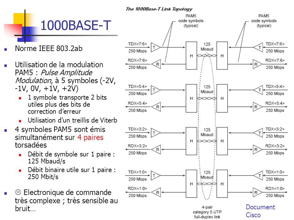 Ethernet96 1000BASE-T Norme IEEE 803.2ab Utilisation de la modulation PAM5 : Pulse Amplitude Modulation, à 5 symboles (-2V, -1V, 0V, +1V, +2V) 1 symbole transporte 2 bits utiles plus des bits de correction derreur Utilisation dun treillis de Viterbi 4 symboles PAM5 sont émis simultanément sur 4 paires torsadées Débit de symbole sur 1 paire : 125 Mbaud/s Débit binaire utile sur 1 paire : 250 Mbit/s Electronique de commande très complexe ; très sensible au bruit… Document Cisco