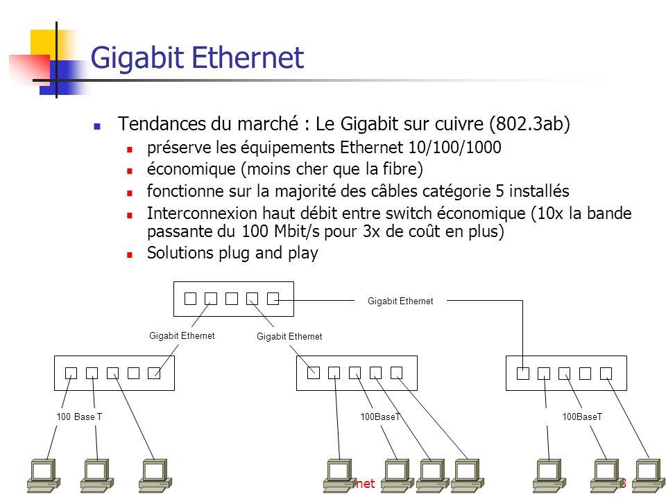 Ethernet98 Gigabit Ethernet Tendances du marché : Le Gigabit sur cuivre (802.3ab) préserve les équipements Ethernet 10/100/1000 économique (moins cher que la fibre) fonctionne sur la majorité des câbles catégorie 5 installés Interconnexion haut débit entre switch économique (10x la bande passante du 100 Mbit/s pour 3x de coût en plus) Solutions plug and play 100 Base T Gigabit Ethernet 100BaseT Gigabit Ethernet