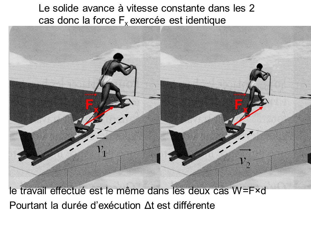 FxFx Le solide avance à vitesse constante dans les 2 cas donc la force F x exercée est identique le travail effectué est le même dans les deux cas W=F