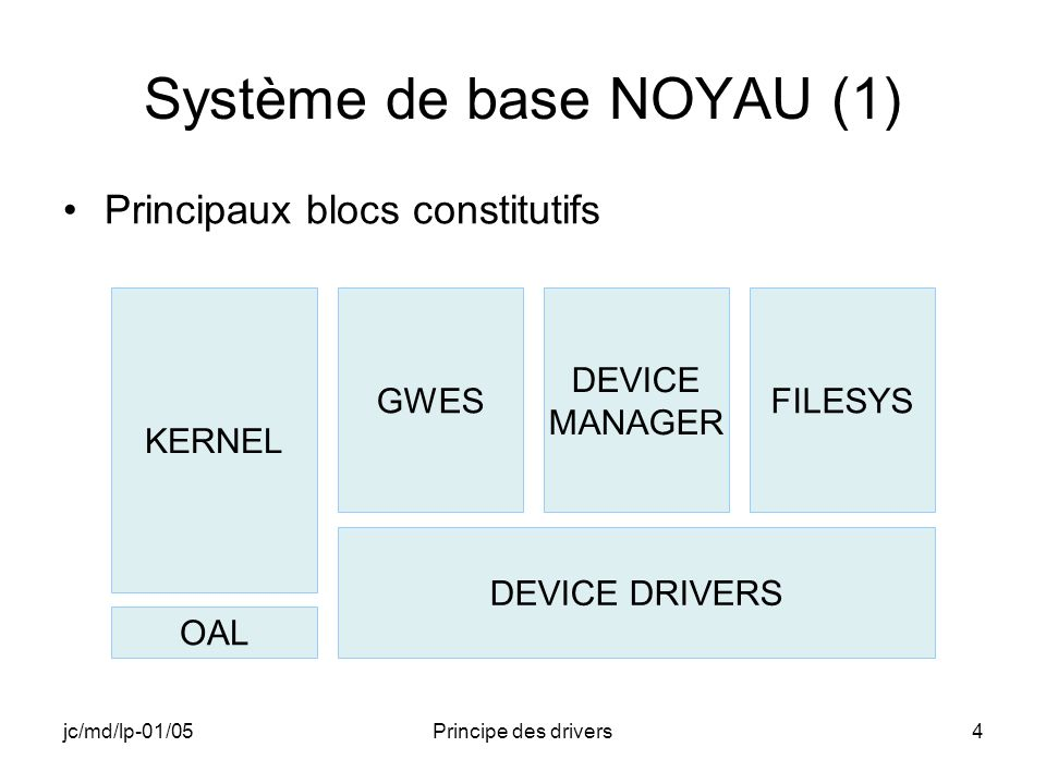 jc/md/lp-01/05Principe des drivers4 Système de base NOYAU (1) Principaux blocs constitutifs KERNEL GWES DEVICE DRIVERS OAL DEVICE MANAGER FILESYS