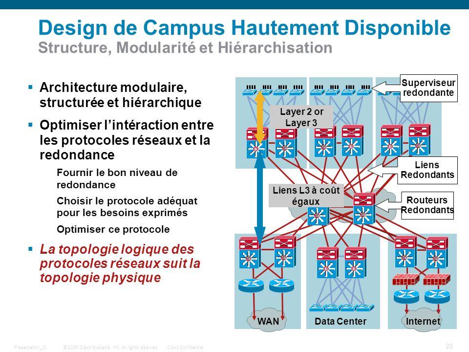 © 2006 Cisco Systems, Inc. All rights reserved.Cisco ConfidentialPresentation_ID 20 Design de Campus Hautement Disponible Structure, Modularité et Hié