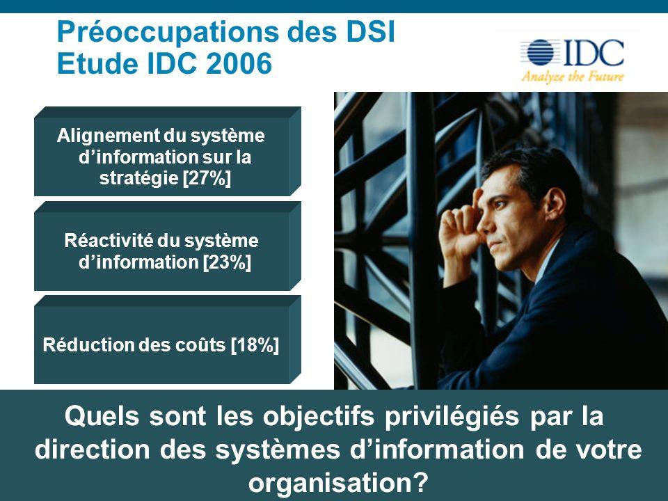 © 2006 Cisco Systems, Inc. All rights reserved.Cisco ConfidentialPresentation_ID 3 Préoccupations des DSI Etude IDC 2006 Alignement du système dinform