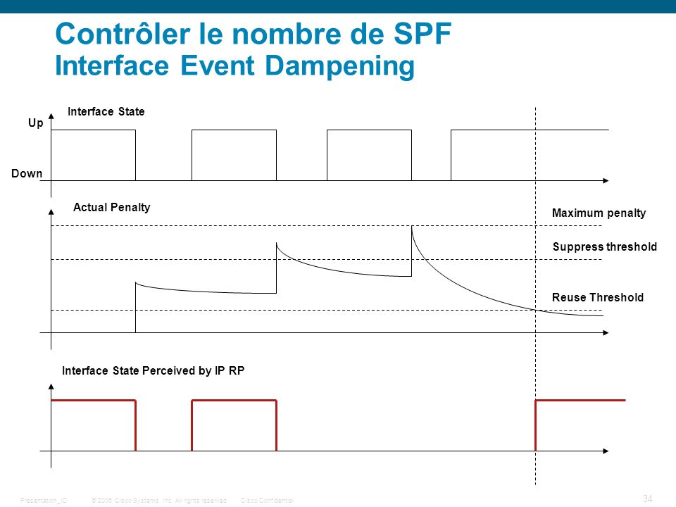 © 2006 Cisco Systems, Inc. All rights reserved.Cisco ConfidentialPresentation_ID 34 Contrôler le nombre de SPF Interface Event Dampening Maximum penal