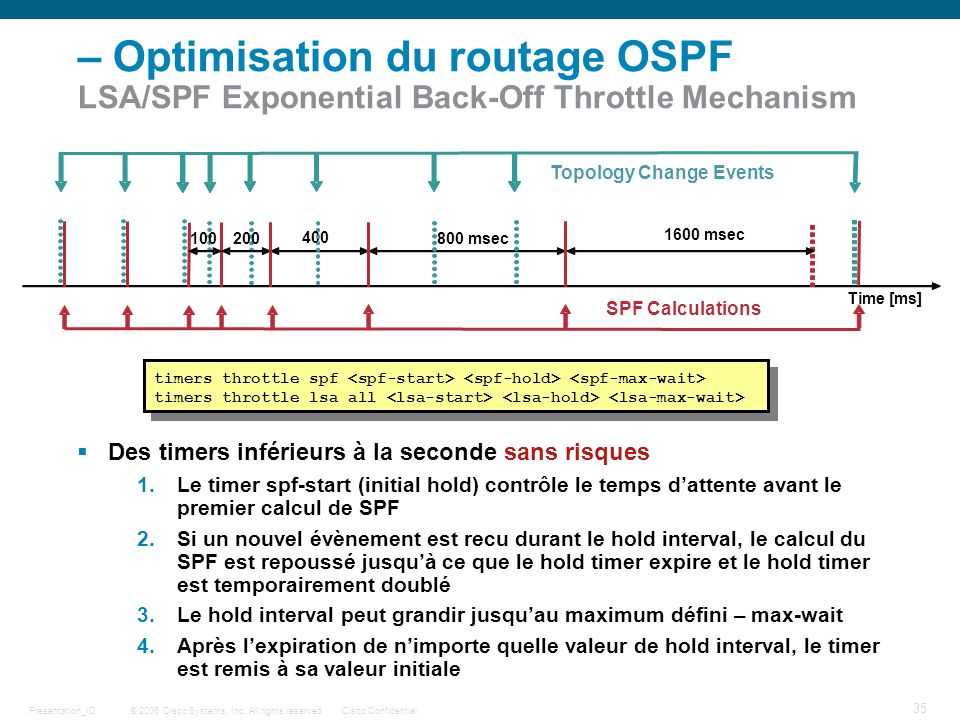 © 2006 Cisco Systems, Inc. All rights reserved.Cisco ConfidentialPresentation_ID 35 – Optimisation du routage OSPF LSA/SPF Exponential Back-Off Thrott