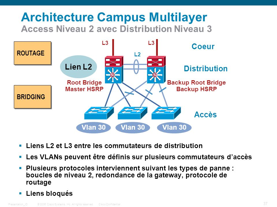 © 2006 Cisco Systems, Inc. All rights reserved.Cisco ConfidentialPresentation_ID 37 Architecture Campus Multilayer Access Niveau 2 avec Distribution N