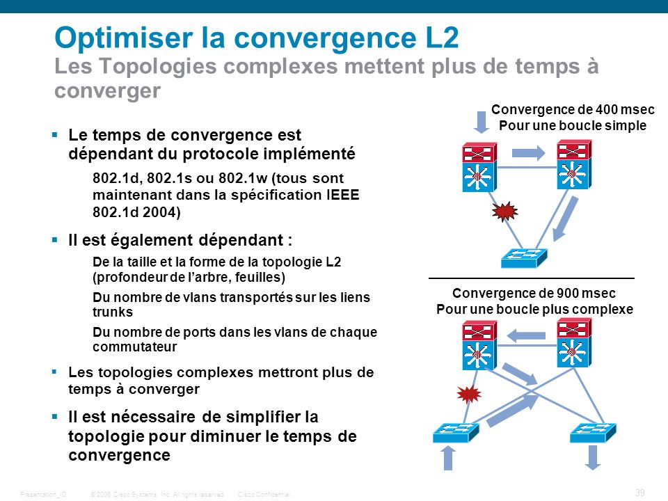 © 2006 Cisco Systems, Inc. All rights reserved.Cisco ConfidentialPresentation_ID 39 Optimiser la convergence L2 Les Topologies complexes mettent plus