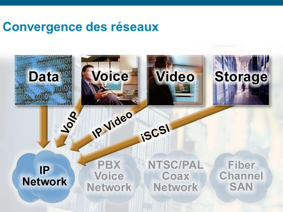 © 2006 Cisco Systems, Inc. All rights reserved.Cisco ConfidentialPresentation_ID 4 Convergence des réseaux