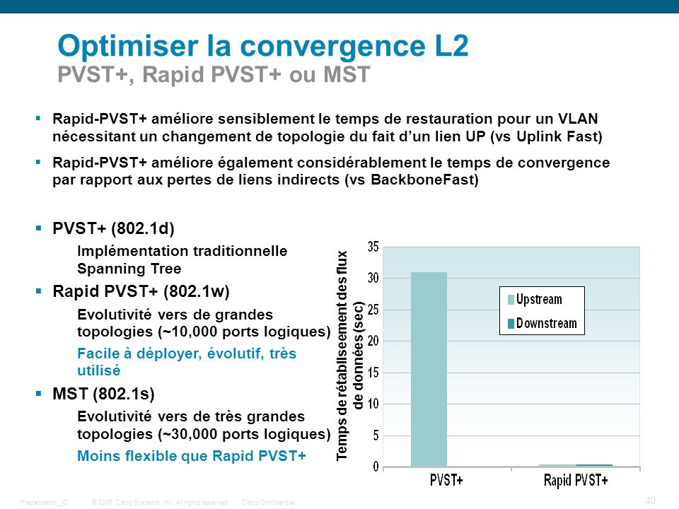 © 2006 Cisco Systems, Inc. All rights reserved.Cisco ConfidentialPresentation_ID 40 Optimiser la convergence L2 PVST+, Rapid PVST+ ou MST Rapid-PVST+