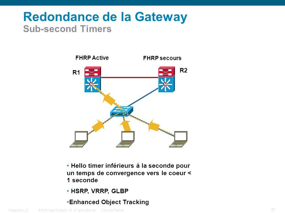 © 2006 Cisco Systems, Inc. All rights reserved.Cisco ConfidentialPresentation_ID 41 Redondance de la Gateway Sub-second Timers FHRP Active FHRP secour