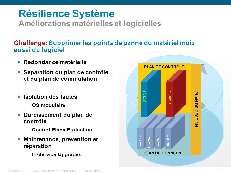 © 2006 Cisco Systems, Inc. All rights reserved.Cisco ConfidentialPresentation_ID 45 Challenge: Supprimer les points de panne du matériel mais aussi du