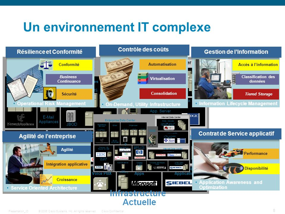 © 2006 Cisco Systems, Inc. All rights reserved.Cisco ConfidentialPresentation_ID 8 Un environnement IT complexe Infrastructure Actuelle Résilience et
