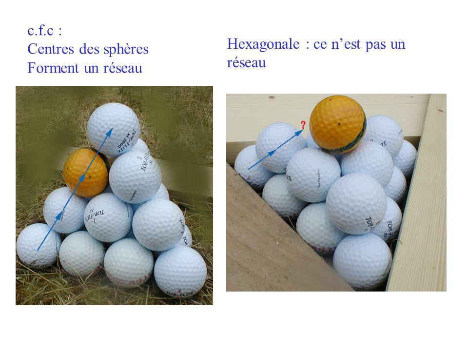 c.f.c : Centres des sphères Forment un réseau Hexagonale : ce nest pas un réseau