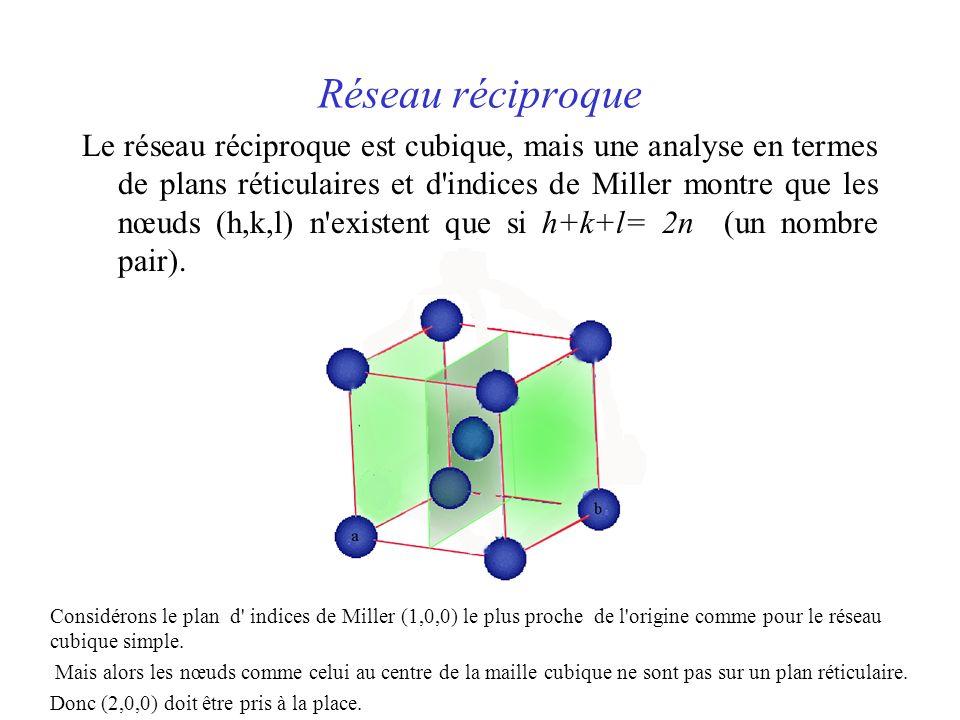 Réseau réciproque Le réseau réciproque est cubique, mais une analyse en termes de plans réticulaires et d indices de Miller montre que les nœuds (h,k,l) n existent que si h+k+l= 2n (un nombre pair).