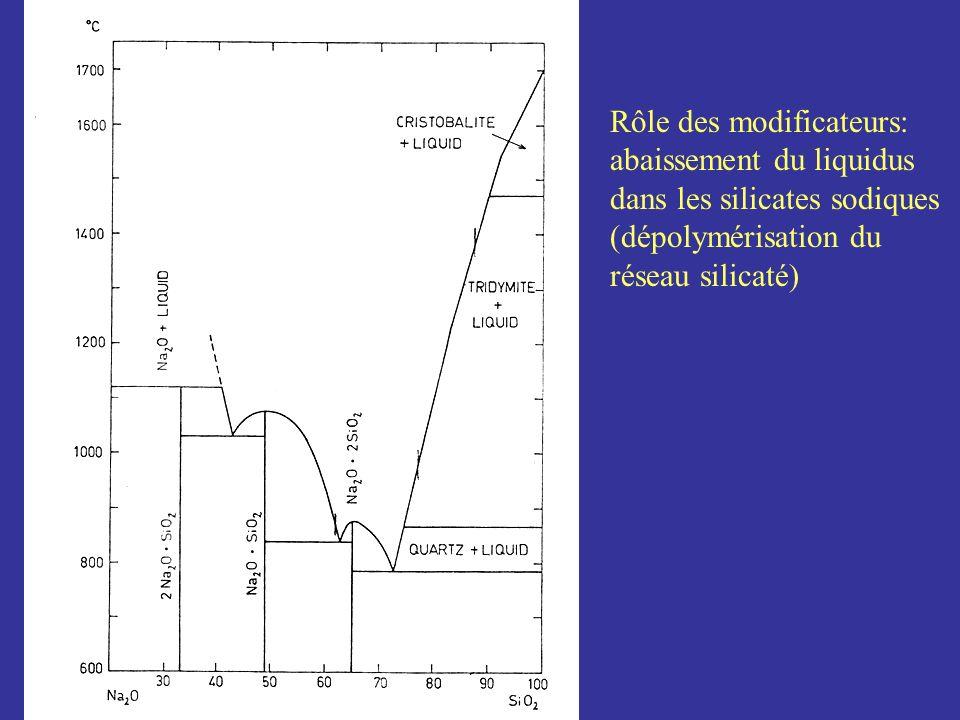 Rôle des modificateurs: abaissement du liquidus dans les silicates sodiques (dépolymérisation du réseau silicaté)
