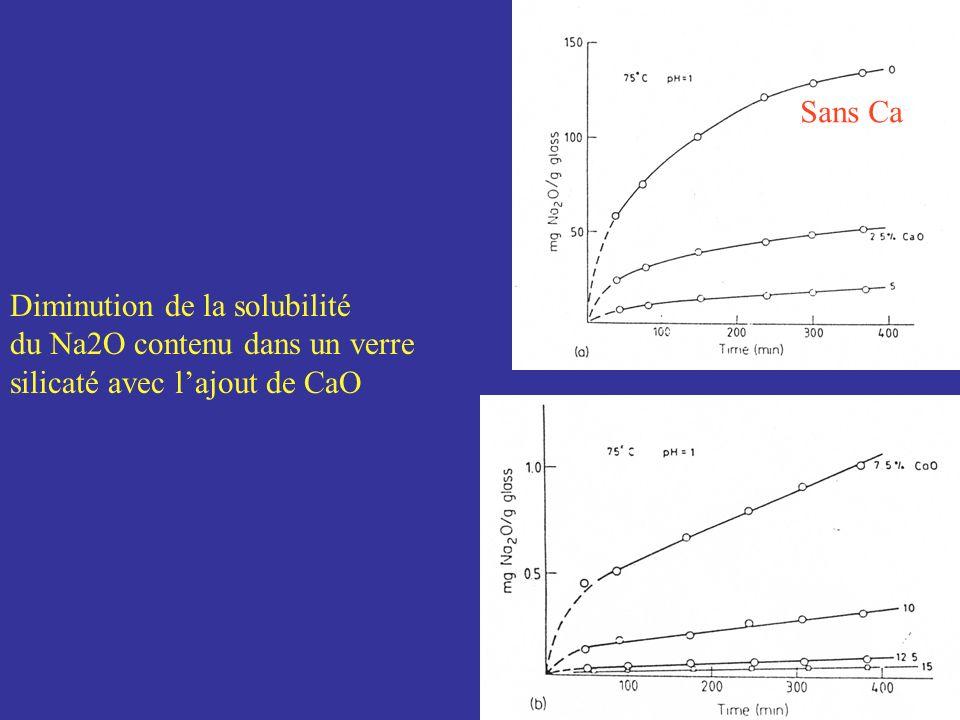 Diminution de la solubilité du Na2O contenu dans un verre silicaté avec lajout de CaO Sans Ca