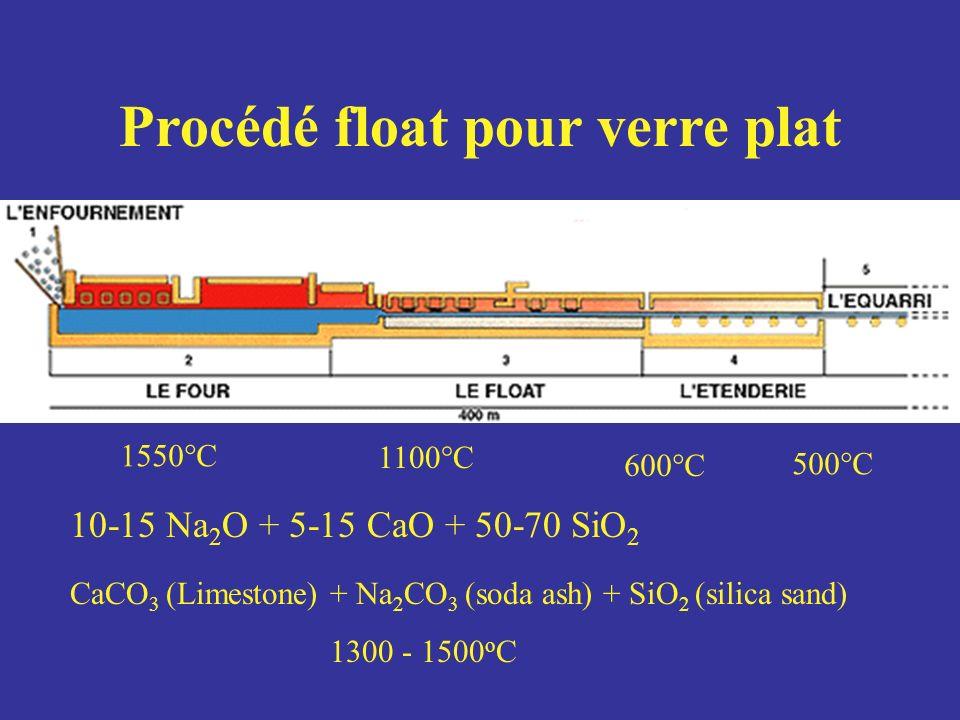 Procédé float pour verre plat CaCO 3 (Limestone) + Na 2 CO 3 (soda ash) + SiO 2 (silica sand) 1300 - 1500 o C 10-15 Na 2 O + 5-15 CaO + 50-70 SiO 2 15