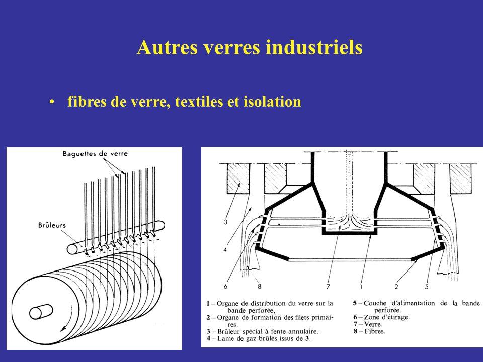 Autres verres industriels fibres de verre, textiles et isolation