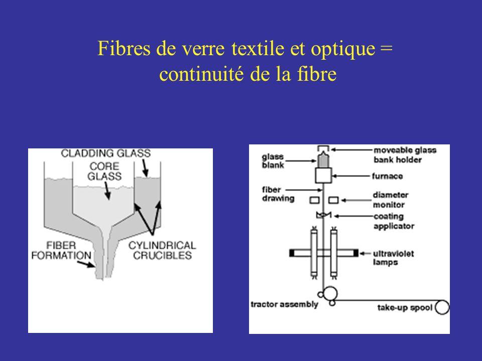 Fibres de verre textile et optique = continuité de la fibre