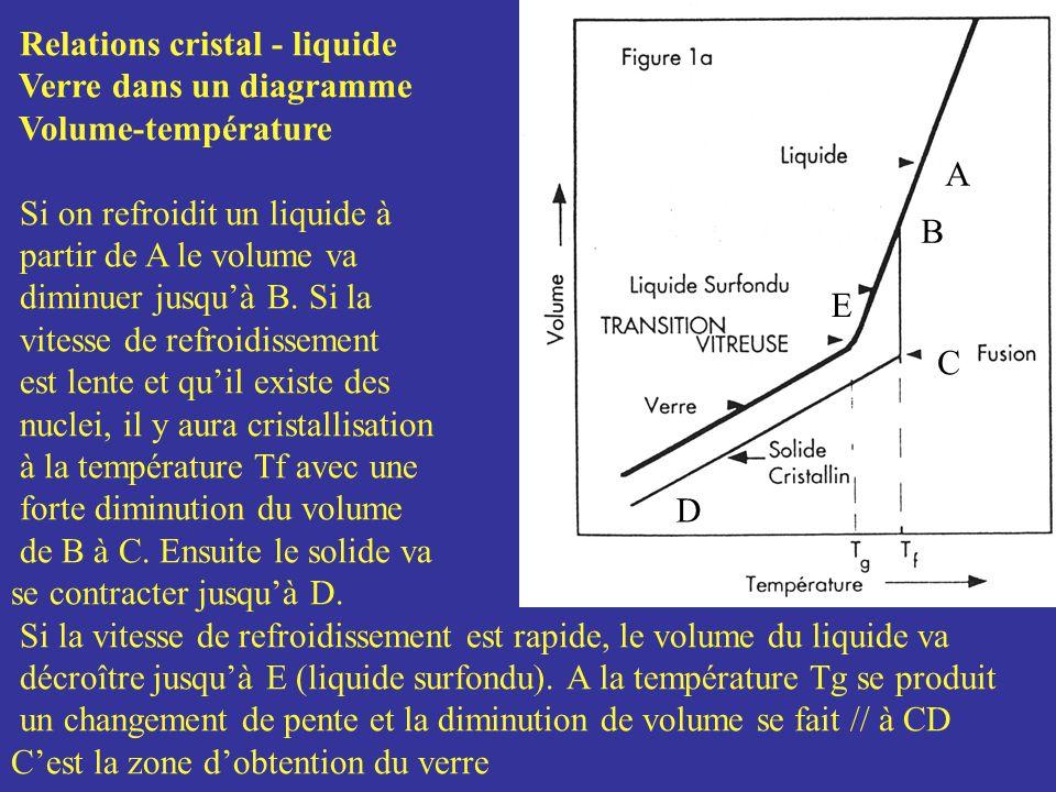 Relations cristal - liquide Verre dans un diagramme Volume-température Si on refroidit un liquide à partir de A le volume va diminuer jusquà B. Si la