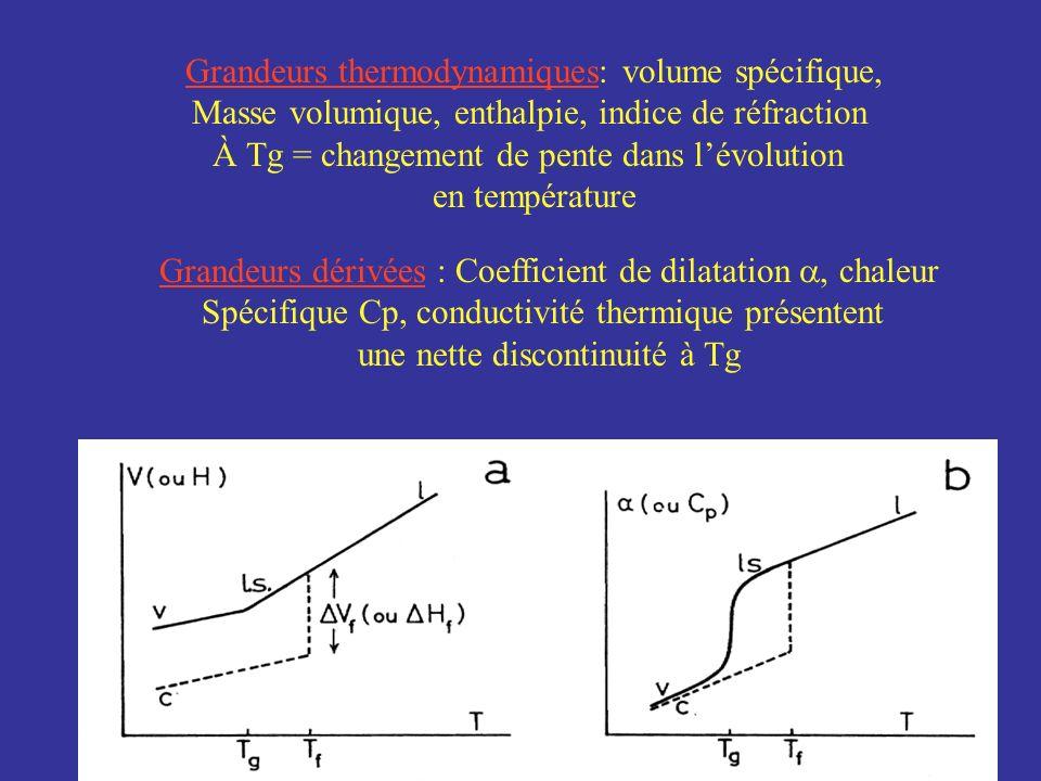 Grandeurs thermodynamiques: volume spécifique, Masse volumique, enthalpie, indice de réfraction À Tg = changement de pente dans lévolution en températ