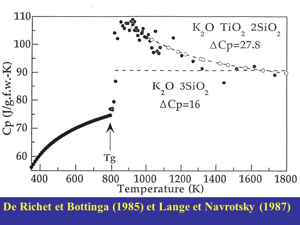 De Richet et Bottinga (1985) et Lange et Navrotsky (1987)