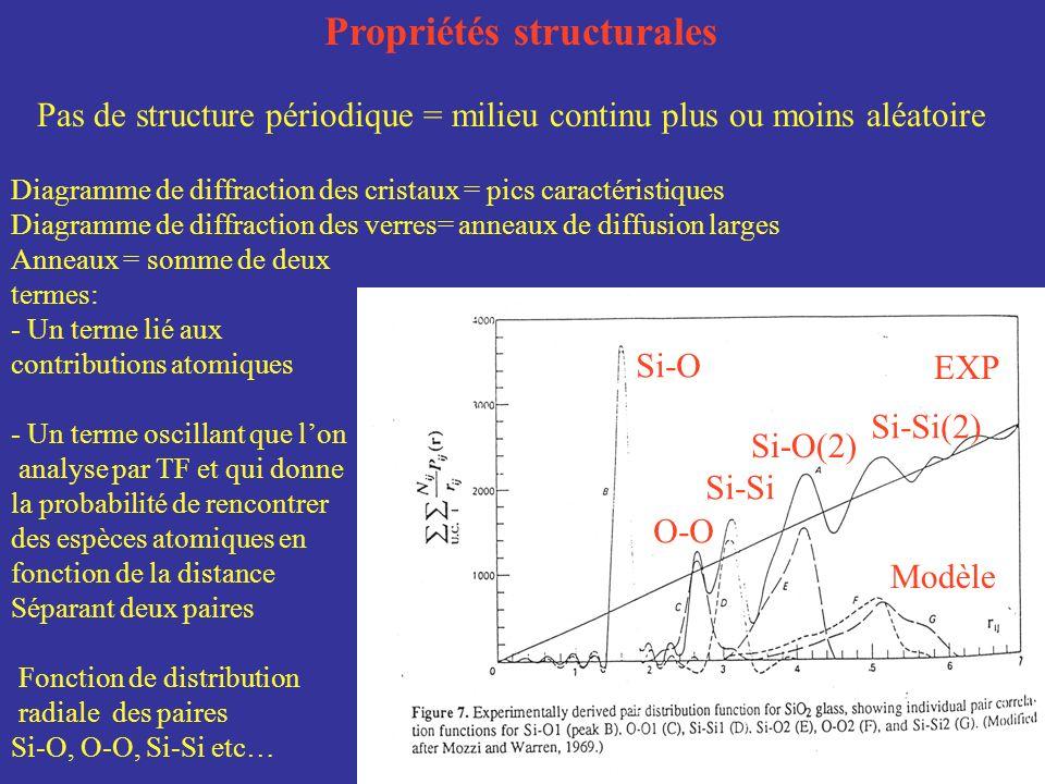 Propriétés structurales Pas de structure périodique = milieu continu plus ou moins aléatoire Diagramme de diffraction des cristaux = pics caractéristi