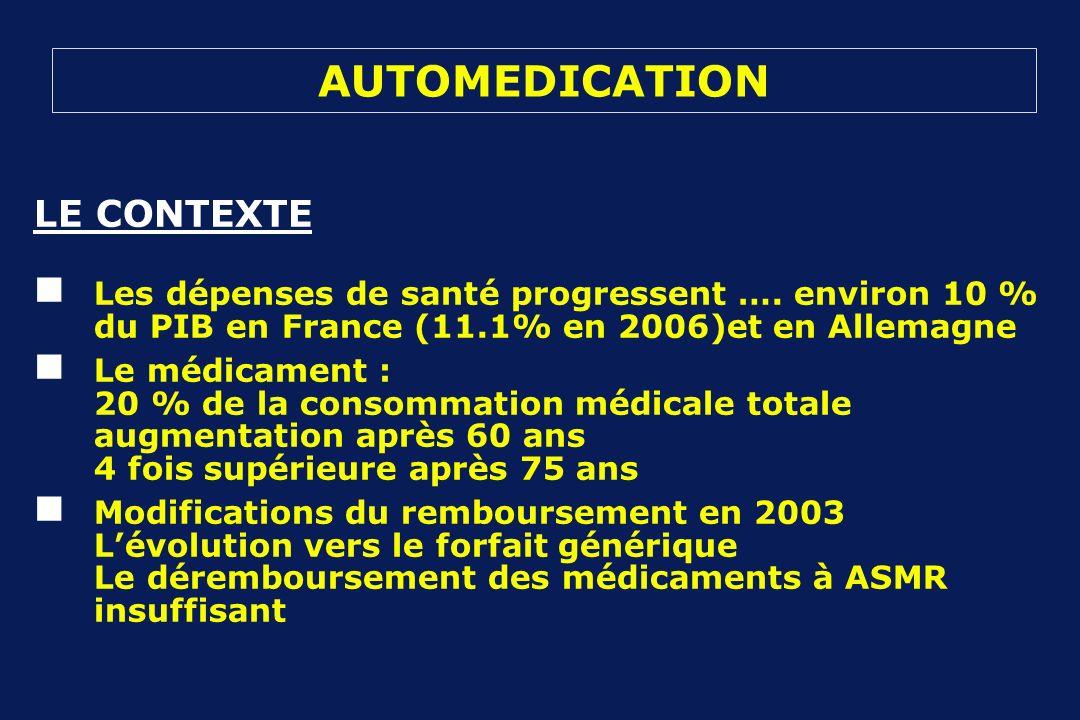 AUTOMEDICATION LE CONTEXTE Les dépenses de santé progressent …. environ 10 % du PIB en France (11.1% en 2006)et en Allemagne Le médicament : 20 % de l