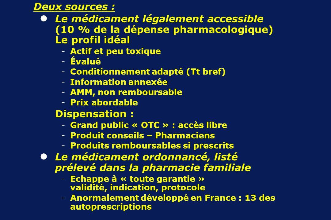 Le médicament légalement accessible (10 % de la dépense pharmacologique) Le profil idéal -Actif et peu toxique -Évalué -Conditionnement adapté (Tt bre