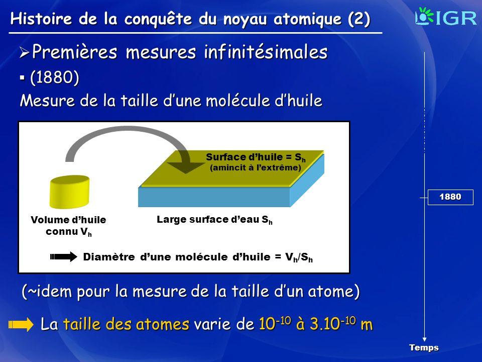 Premières mesures infinitésimales Premières mesures infinitésimales (1880) (1880) Mesure de la taille dune molécule dhuile Volume dhuile connu V h Lar