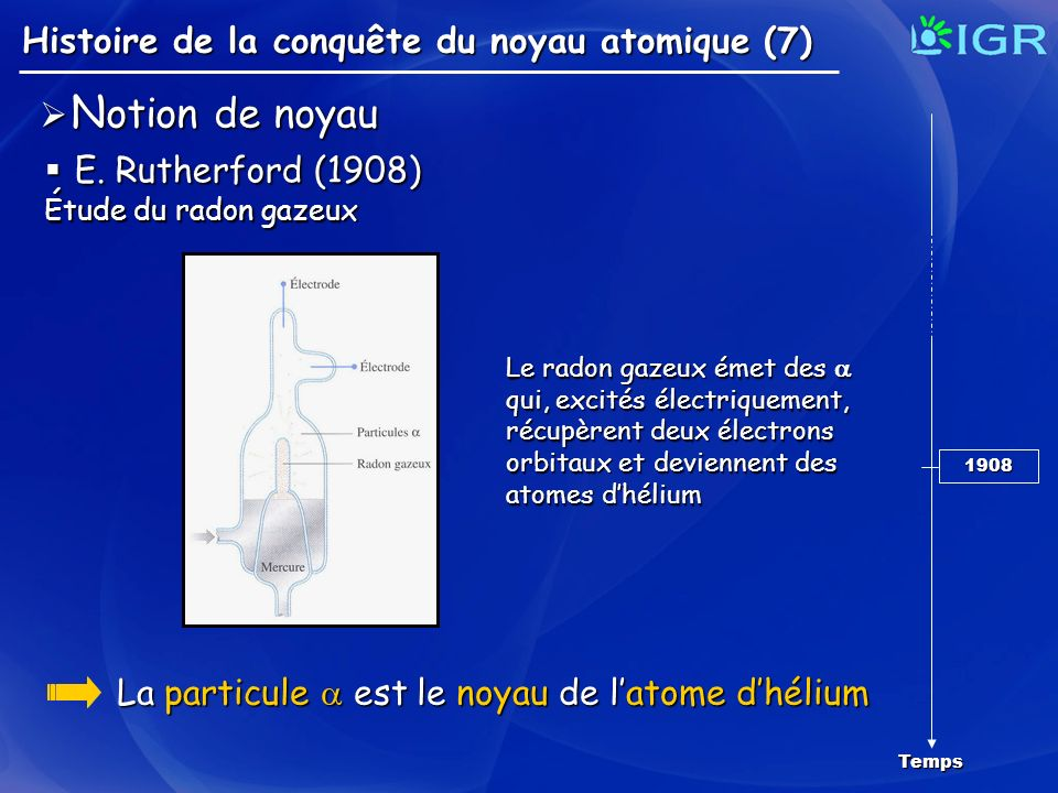 Histoire de la conquête du noyau atomique (7) Temps 1908 N otion de noyau N otion de noyau E. Rutherford (1908) E. Rutherford (1908) Étude du radon ga