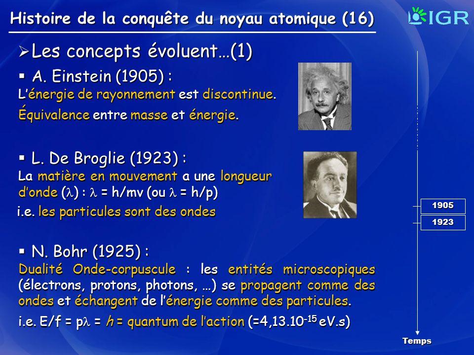 Histoire de la conquête du noyau atomique (16) Temps Les concepts évoluent…(1) Les concepts évoluent…(1) A. Einstein (1905) : A. Einstein (1905) : Lén