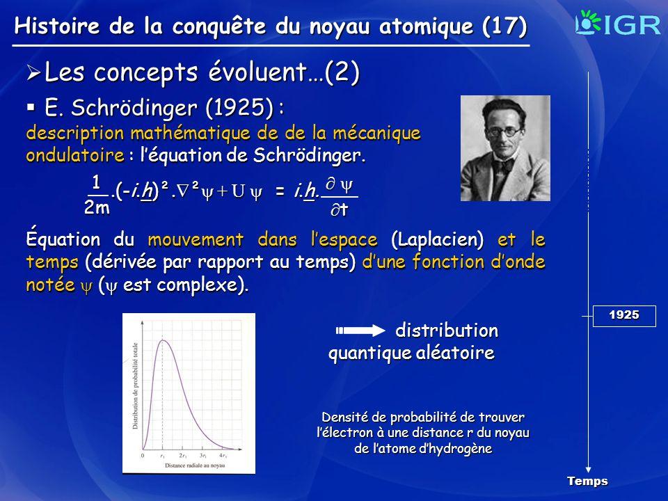Histoire de la conquête du noyau atomique (17) Temps 1925 Les concepts évoluent…(2) Les concepts évoluent…(2) E. Schrödinger (1925) : E. Schrödinger (