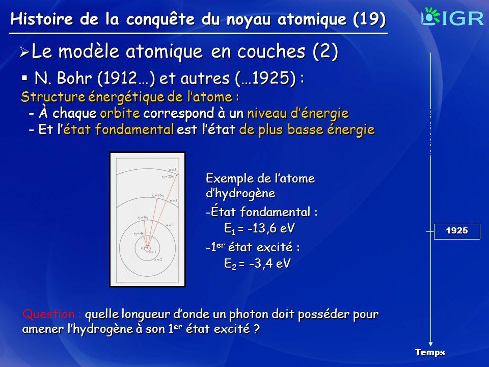Le modèle atomique en couches (2) Le modèle atomique en couches (2) Histoire de la conquête du noyau atomique (19) Temps 1925 N. Bohr (1912…) et autre