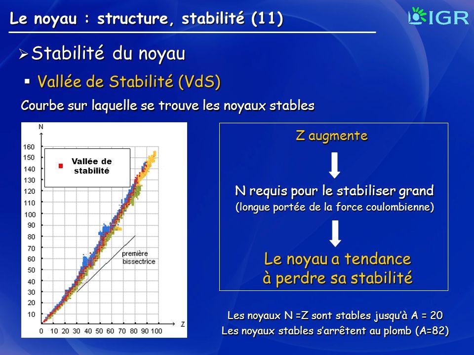 Le noyau : structure, stabilité (11) Vallée de Stabilité (VdS) Vallée de Stabilité (VdS) Stabilité du noyau Stabilité du noyau Courbe sur laquelle se