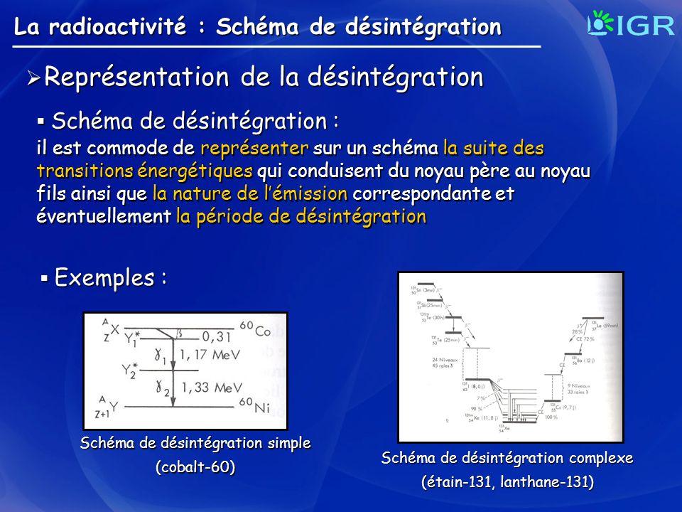 La radioactivité : Schéma de désintégration Représentation de la désintégration Représentation de la désintégration Schéma de désintégration : Schéma