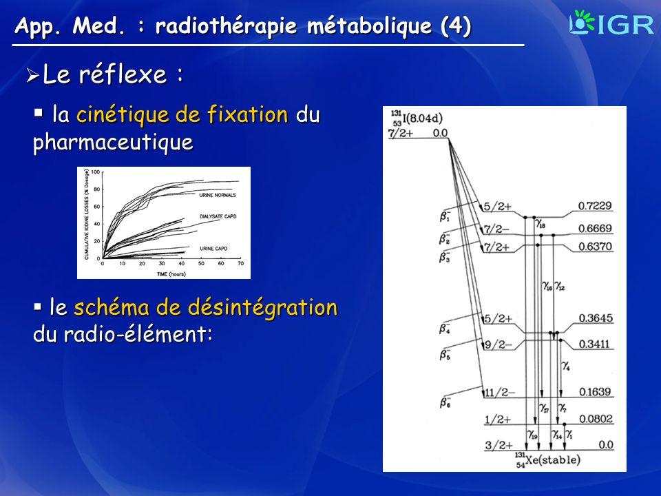 App. Med. : radiothérapie métabolique (4) Le réflexe : Le réflexe : la cinétique de fixation du pharmaceutique la cinétique de fixation du pharmaceuti