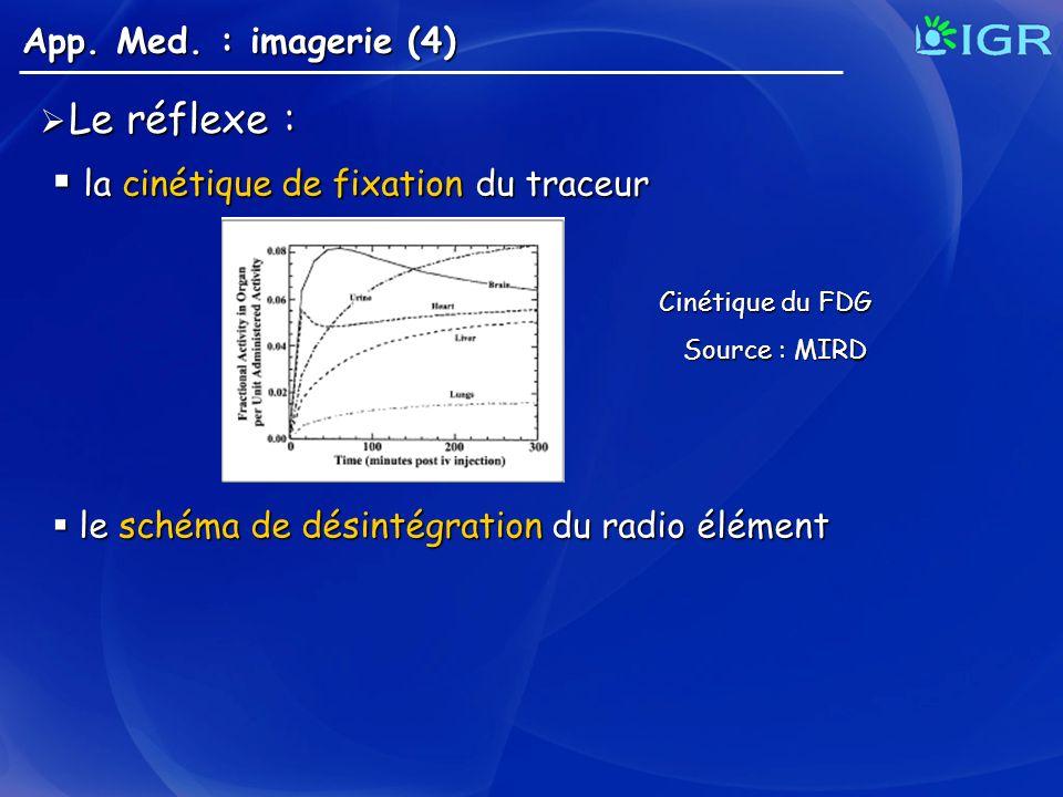 Le réflexe : Le réflexe : la cinétique de fixation du traceur la cinétique de fixation du traceur le schéma de désintégration du radio élément le sché