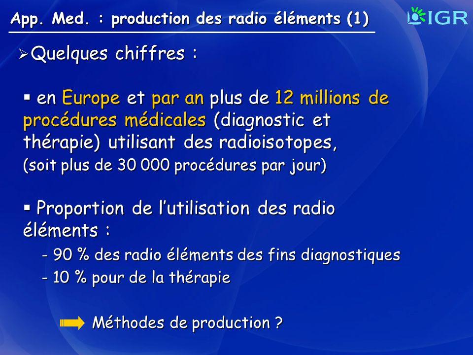 App. Med. : production des radio éléments (1) en Europe et par an plus de 12 millions de procédures médicales (diagnostic et thérapie) utilisant des r