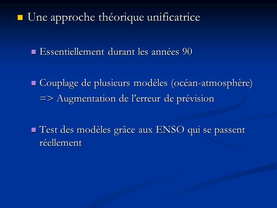 Une approche théorique unificatrice Une approche théorique unificatrice Essentiellement durant les années 90 Essentiellement durant les années 90 Coup