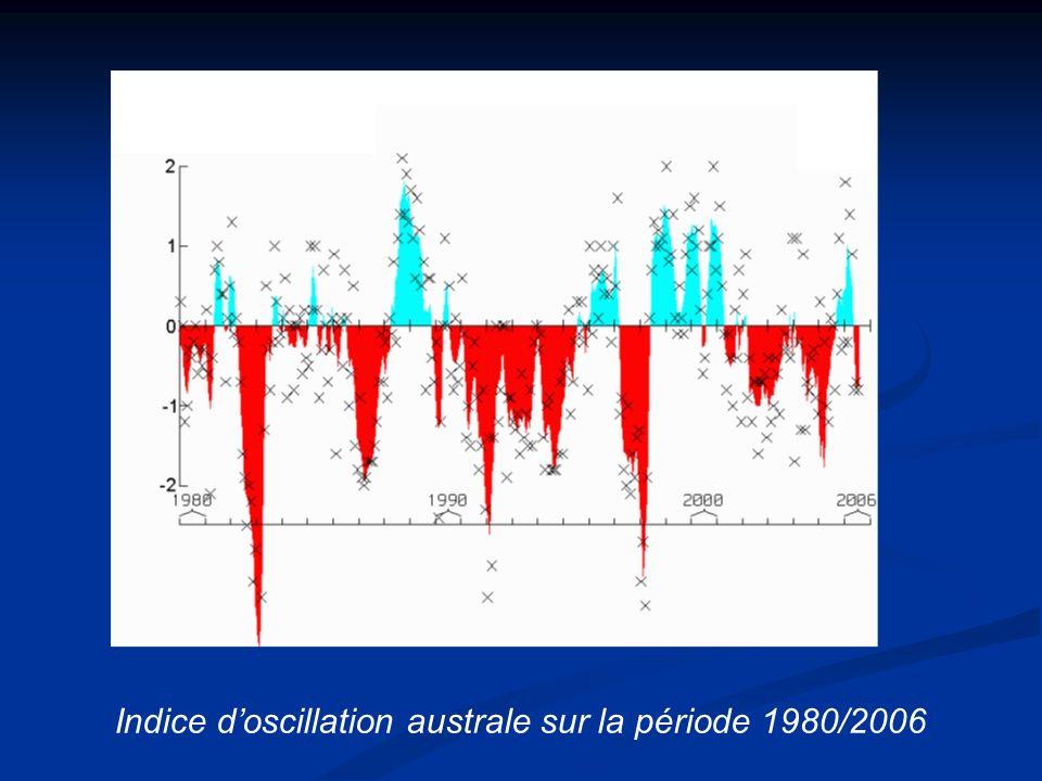 B) Le couplage océan-atmosphère de Bjerknes (1967) B) Le couplage océan-atmosphère de Bjerknes (1967) lien entre anomalies côtières chaudes, vents du Pacifique et différences de pressions de l oscillation australe lien entre anomalies côtières chaudes, vents du Pacifique et différences de pressions de l oscillation australe Naissance du terme « El Niño Southern Oscillation » (ENSO) Naissance du terme « El Niño Southern Oscillation » (ENSO)