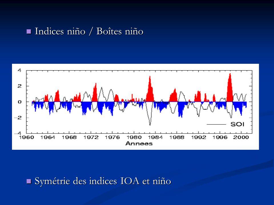 C) Description actuelle d El Niño Southern Oscillation (ENSO) C) Description actuelle d El Niño Southern Oscillation (ENSO) P (Est) < P(Ouest) P (Est) < P(Ouest) Forts vents dOuest Forts vents dOuest Masse deau chaude vers le Pacifique Est Masse deau chaude vers le Pacifique Est Courant sous-marin vers lOuest Courant sous-marin vers lOuestPuis Vents dOuest cessent Vents dOuest cessent Retour de la masse deau chaude vers lOuest Retour de la masse deau chaude vers lOuest